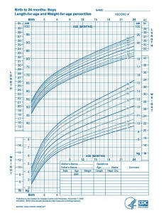 Boys Growth Chart 0-2 years(CDC)