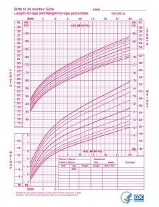 Girls Growth Chart 0-2 years (CDC)