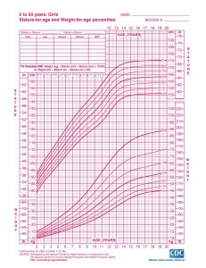 Girls Growth Chart 2-20 years (CDC)